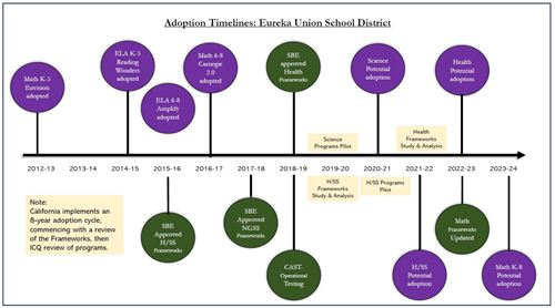 Eureka Union School District - Curriculum Materials