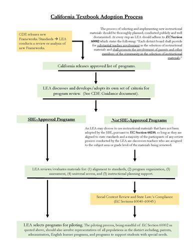 Eureka Union School District Curriculum Materials
